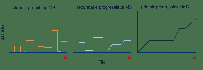 3 tabellen van het klachtenverloop bij MS, relapsing-remitting MS, secundaire progressieve MS en primair progressieve MS