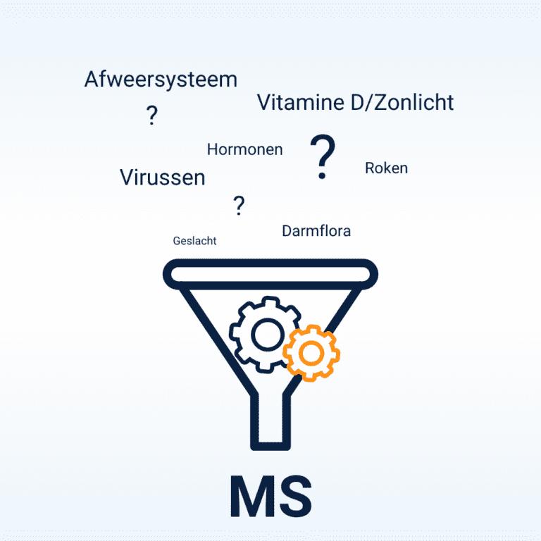 trechter met tandwieltjes waarin oorzaken van ms samenkomen zolas afweersyteem, vitaminen, hormonen, virussen, roken, darmflora