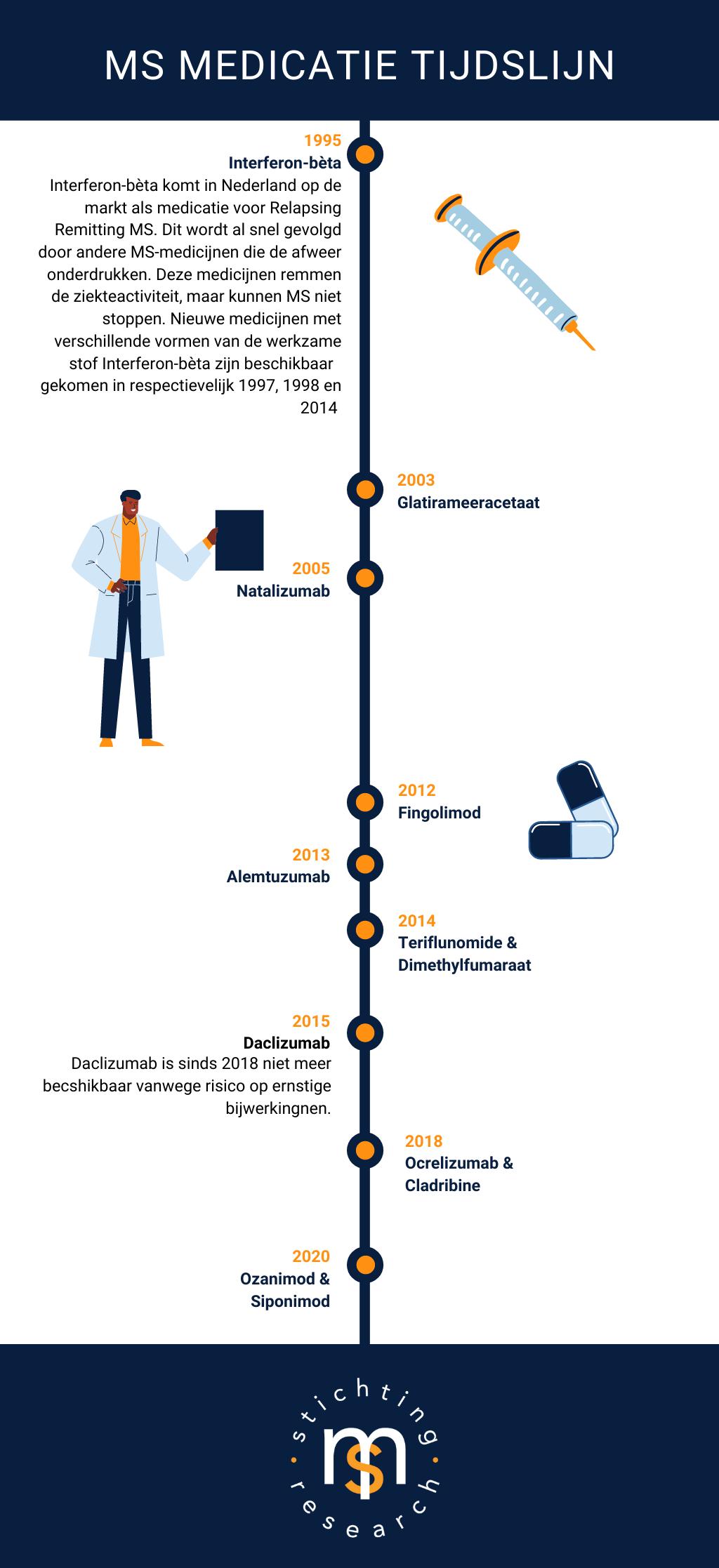 MS medicatie tijdlijn